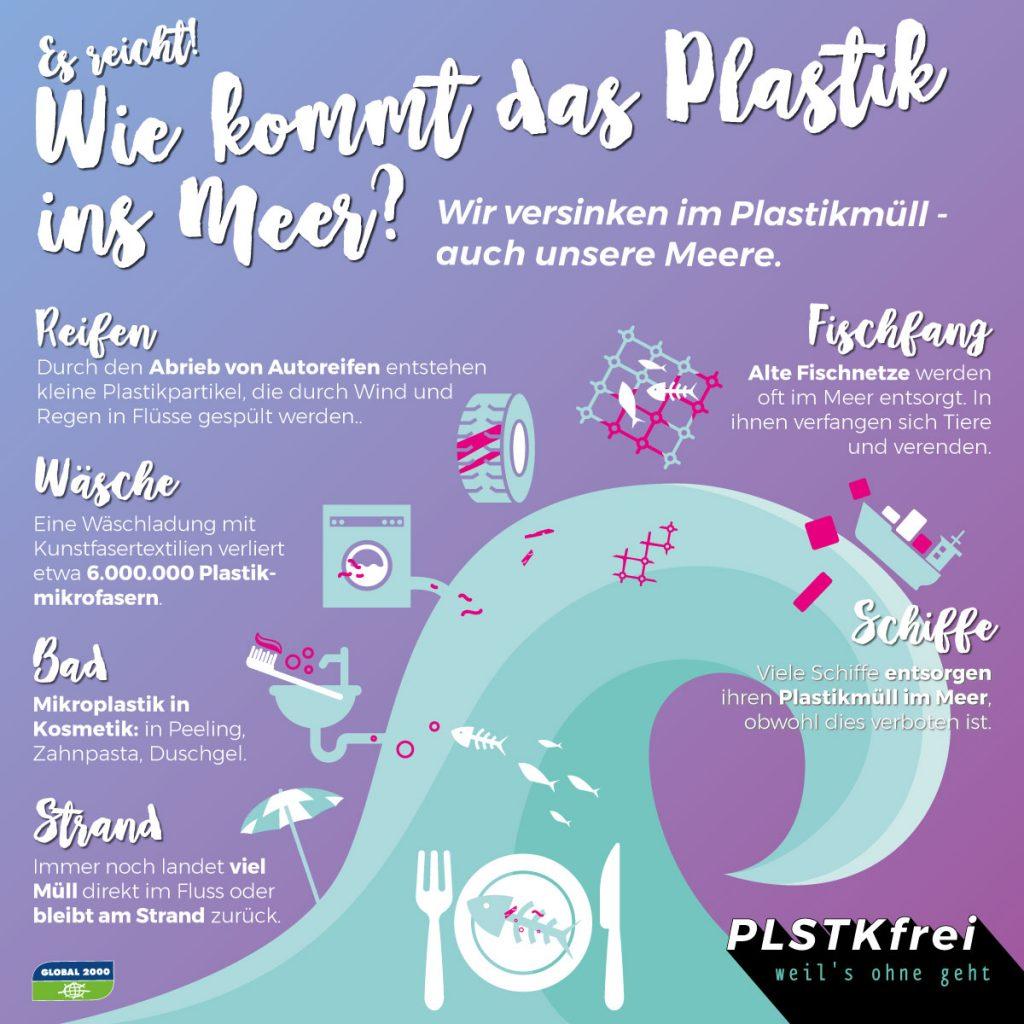 Wie kommt das Plastik ins Meer?